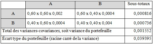 matrice variance covariance
